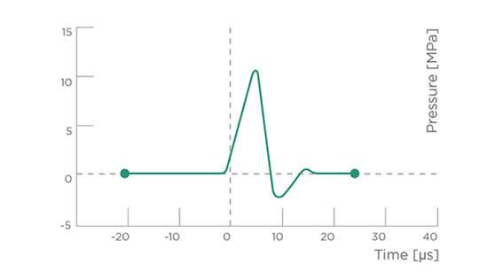 onde d'urto per le infiammazioni